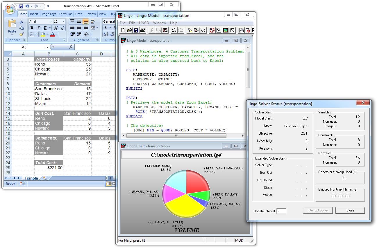 LINGO and optimization modeling